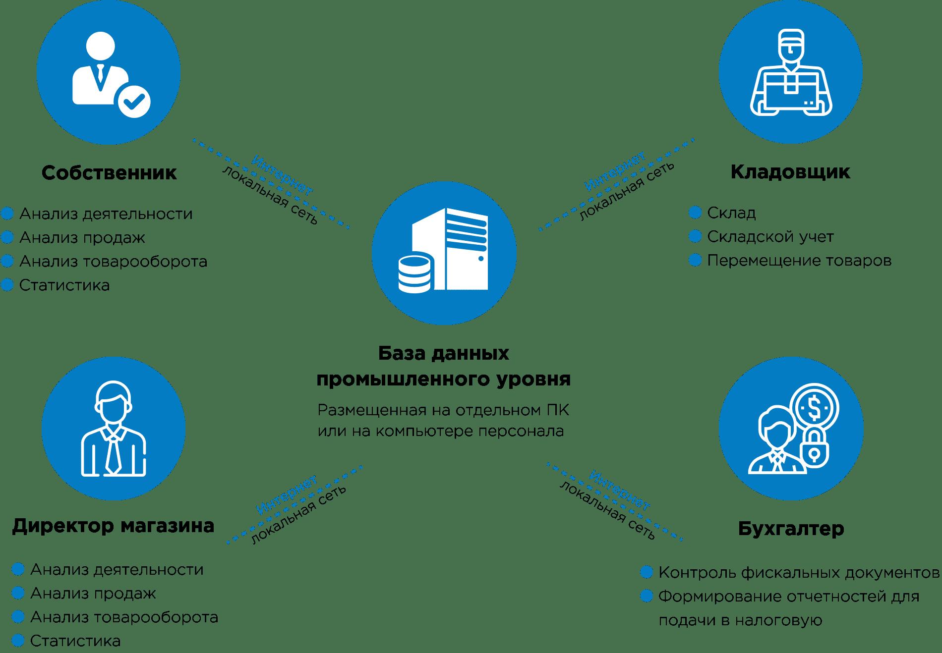 Как организована работа программы Unipro